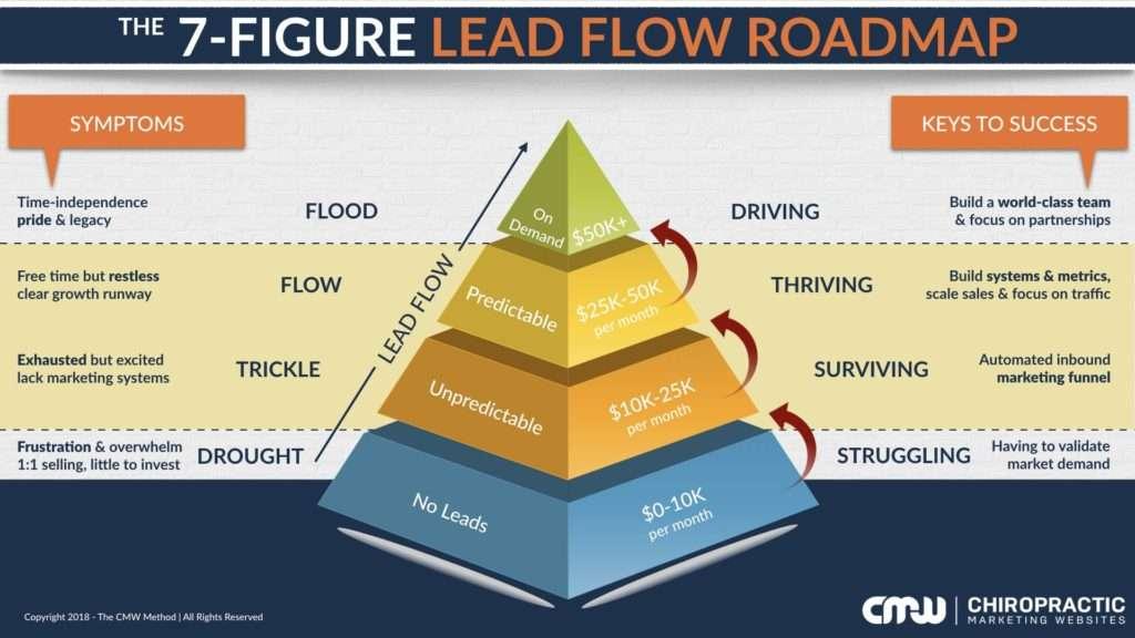 Chiropractic Marketing Roadmap