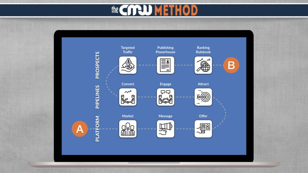 The CMW Method